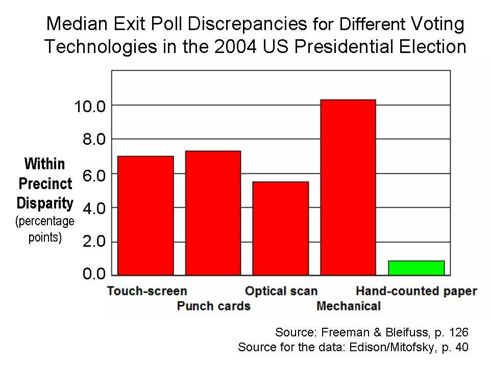 http://www.electionintegrity.org/images/median_discrepancies.jpg
